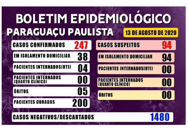 Paraguaçu registra a quinta morte por Covid-19